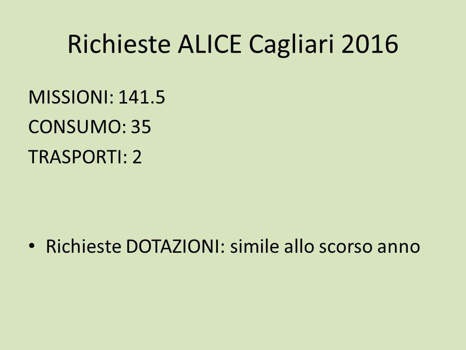 Richieste ALICE Cagliari 2016 MISSIONI: 141.5 CONSUMO: 35 TRASPORTI: 2 Richieste DOTAZIONI: simile allo scorso anno