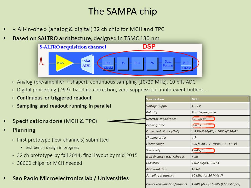 The SAMPA chip « All-in-one » (analog & digital) 32 ch chip for MCH and TPC Based on SALTRO architecture, designed in TSMC 130 nm ‣ Analog (pre-amplifier + shaper), continuous sampling (10/20 MHz), 10 bits ADC ‣ Digital processing (DSP): baseline correction, zero suppression, multi-event buffers, … ‣ Continuous or triggered readout ‣ Sampling and readout running in parallel Specifications done (MCH & TPC) Planning ‣ First prototype (few channels) submitted test bench design in progress ‣ 32 ch prototype by fall 2014, final layout by mid-2015 ‣ 38000 chips for MCH needed Sao Paolo Microelectronics lab / Universities 17 SpecificationMCH Voltage supply1.25 V PolarityPositive/negative Detector capacitance40 – 80 pF Peaking time300 ns Equivalent Noise (ENC)< 950e@40pF*, < 1600e@80pF* Shaping order4th Linear range500 fC on 2 V ((Vpp = -1 -> 1 V) Sensitivity4 mV/fC Non-linearity (CSA+Shaper)< 1% Crosstalk< 0.2 %@ts=300 ns ADC resolution10 bit Sampling frequency10 MHz (or 20 MHz ) Power consumption/channel4 mW (ADC) ; 6 mW (CSA+Shaper)