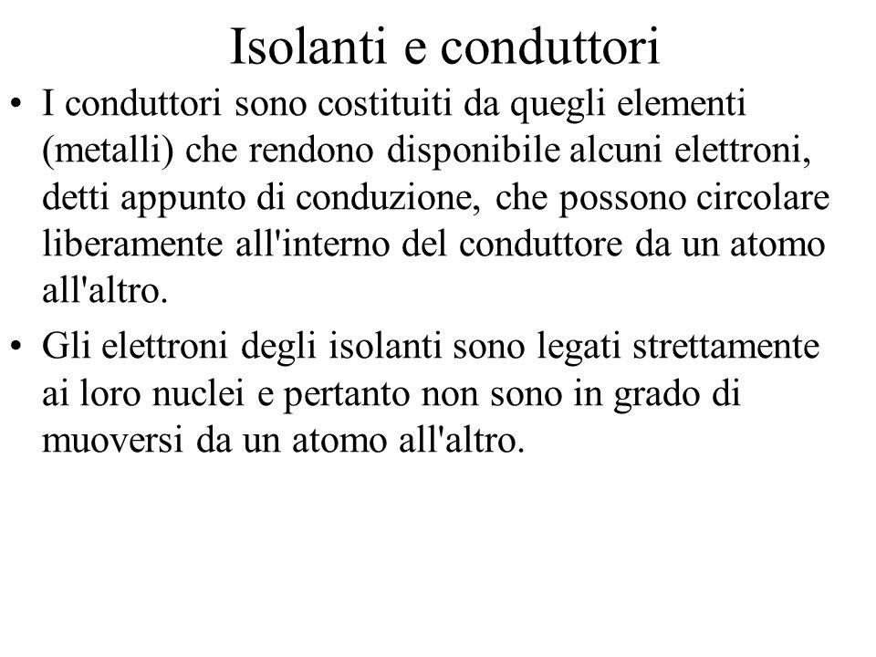 Forza di Lorentz L'u.di m.del v.i.m.