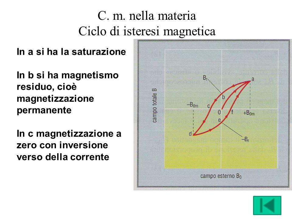 C. m. nella materia Ciclo di isteresi magnetica In a si ha la saturazione In b si ha magnetismo residuo, cioè magnetizzazione permanente In c magnetiz