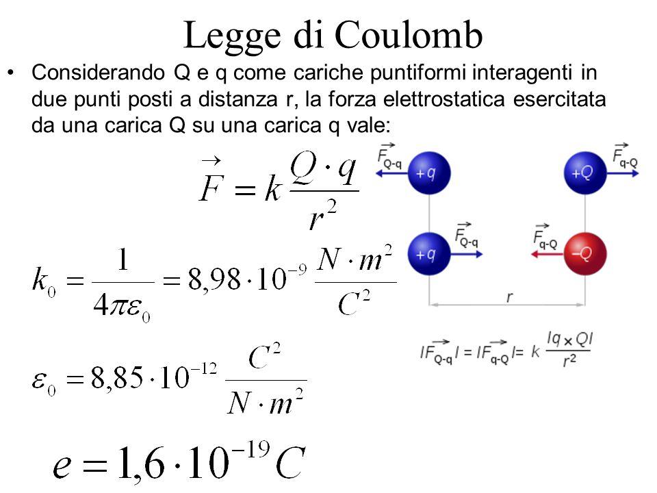 Legge di Coulomb Considerando Q e q come cariche puntiformi interagenti in due punti posti a distanza r, la forza elettrostatica esercitata da una carica Q su una carica q vale: