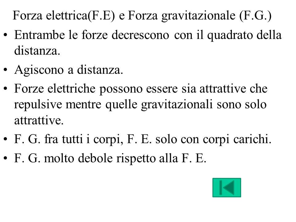 Campo elettrico (C.E.) La presenza di una carica modifica lo spazio ad essa circostante.