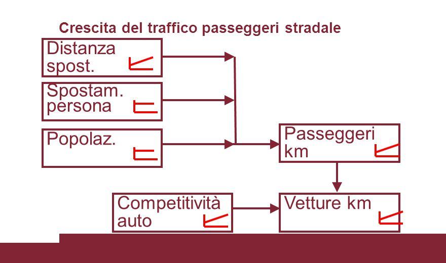 Passeggeri km Distanza spost. Spostam. persona Competitività auto Vetture km Popolaz.