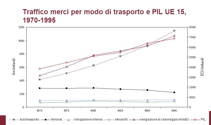 Traffico merci per modo di trasporto e PIL UE 15, 1970-1995