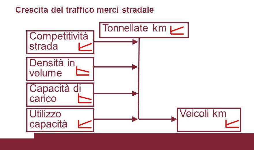 Tonnellate km Veicoli km Competitività strada Capacità di carico Densità in volume Utilizzo capacità Crescita del traffico merci stradale
