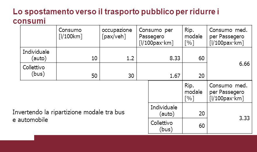 Lo spostamento verso il trasporto pubblico per ridurre i consumi Consumo [l/100km] occupazione [pax/veh] Consumo per Passegero [l/100pax·km] Rip.