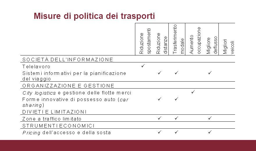 Misure di politica dei trasporti