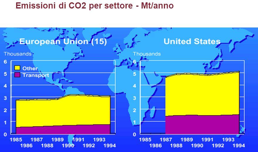 Emissioni di CO2 per settore - Mt/anno