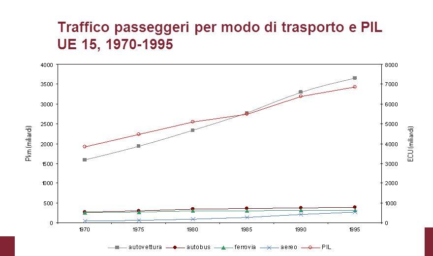 Traffico passeggeri per modo di trasporto e PIL UE 15, 1970-1995