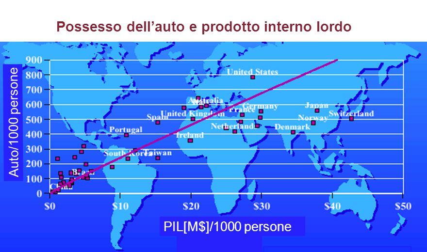 PIL[M$]/1000 persone Auto/1000 persone Possesso dell'auto e prodotto interno lordo