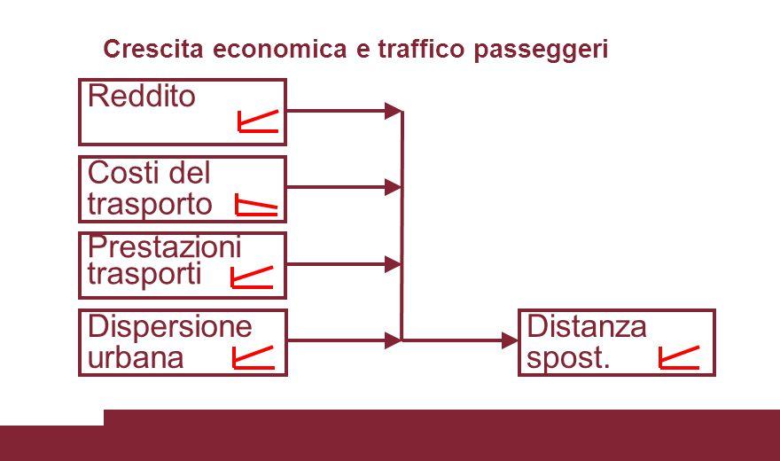 Misure di politica dei trasporti e del territorio