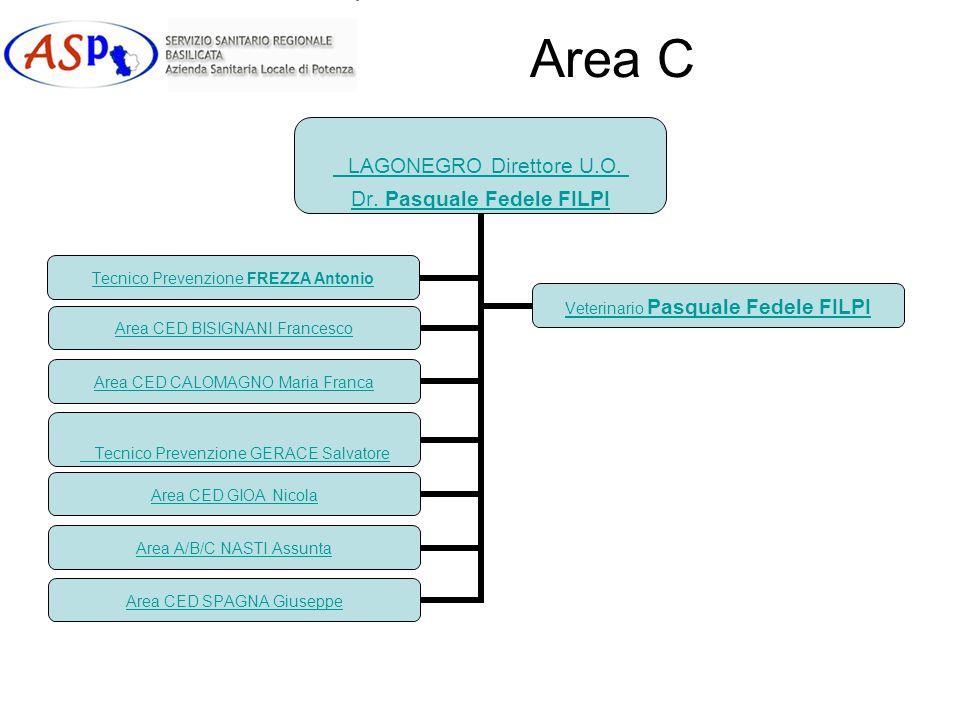 Area C LAGONEGRO Direttore U.O.Dr.