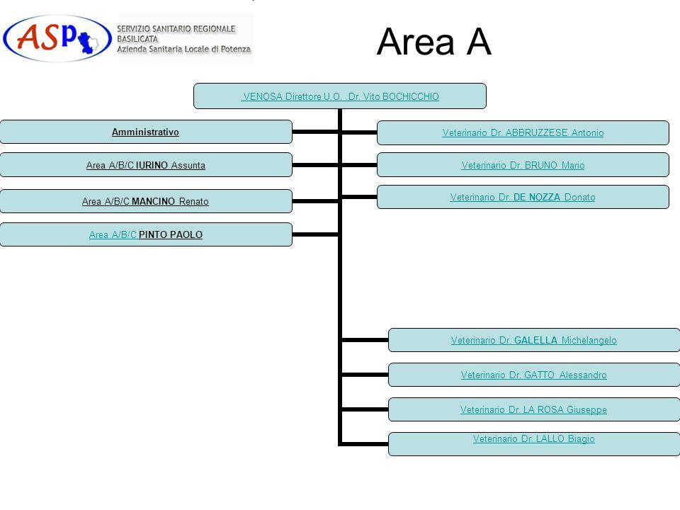 Area A VENOSA Direttore U.O..Dr. Vito BOCHICCHIO Veterinario Dr. ABBRUZZESE Antonio Veterinario Dr. BRUNO Mario Veterinario Dr. DE NOZZA Donato Veteri