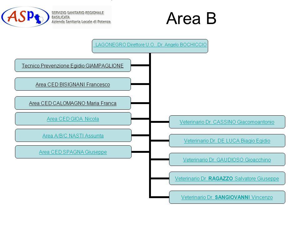 Area B LAGONEGRO Direttore U.O..Dr. Angelo BOCHICCIO Veterinario Dr. CASSINO Giacomoantonio Veterinario Dr. DE LUCA Biagio Egidio Veterinario Dr. GAUD
