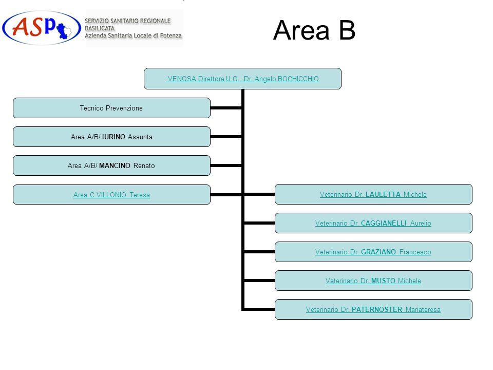 Area B VENOSA Direttore U.O..Dr. Angelo BOCHICCHIO Veterinario Dr. LAULETTA Michele Veterinario Dr. CAGGIANELLI Aurelio Veterinario Dr. GRAZIANO Franc
