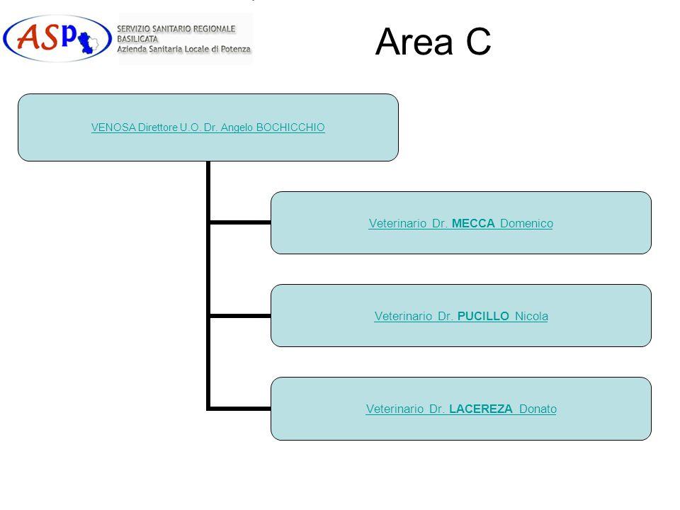 Area C VENOSA Direttore U.O. Dr. Angelo BOCHICCHIO Veterinario Dr. MECCA Domenico Veterinario Dr. PUCILLO Nicola Veterinario Dr. LACEREZA Donato