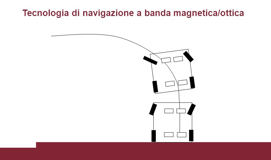 Tecnologia di navigazione a banda magnetica/ottica