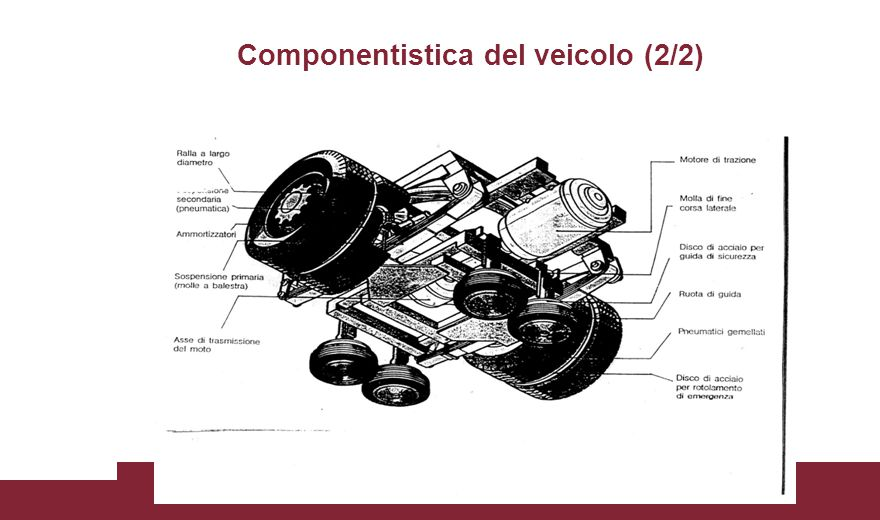Componentistica del veicolo (2/2) Veicoli sospesi