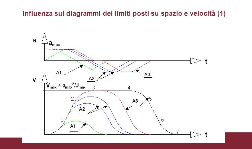 Influenza sui diagrammi dei limiti posti su spazio e velocità (1)