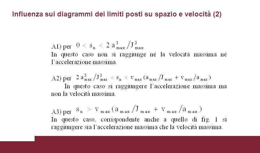 Influenza sui diagrammi dei limiti posti su spazio e velocità (2)