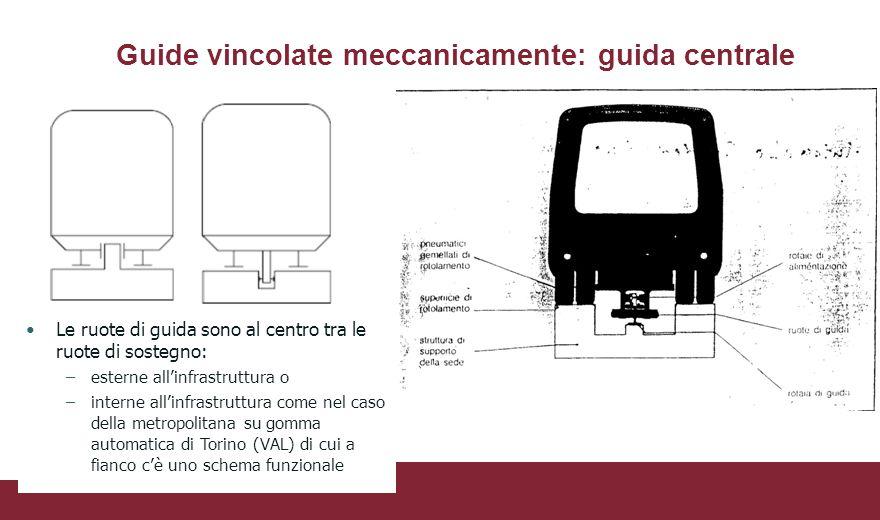 Guide vincolate meccanicamente: guida centrale Le ruote di guida sono al centro tra le ruote di sostegno: –esterne all'infrastruttura o –interne all'i