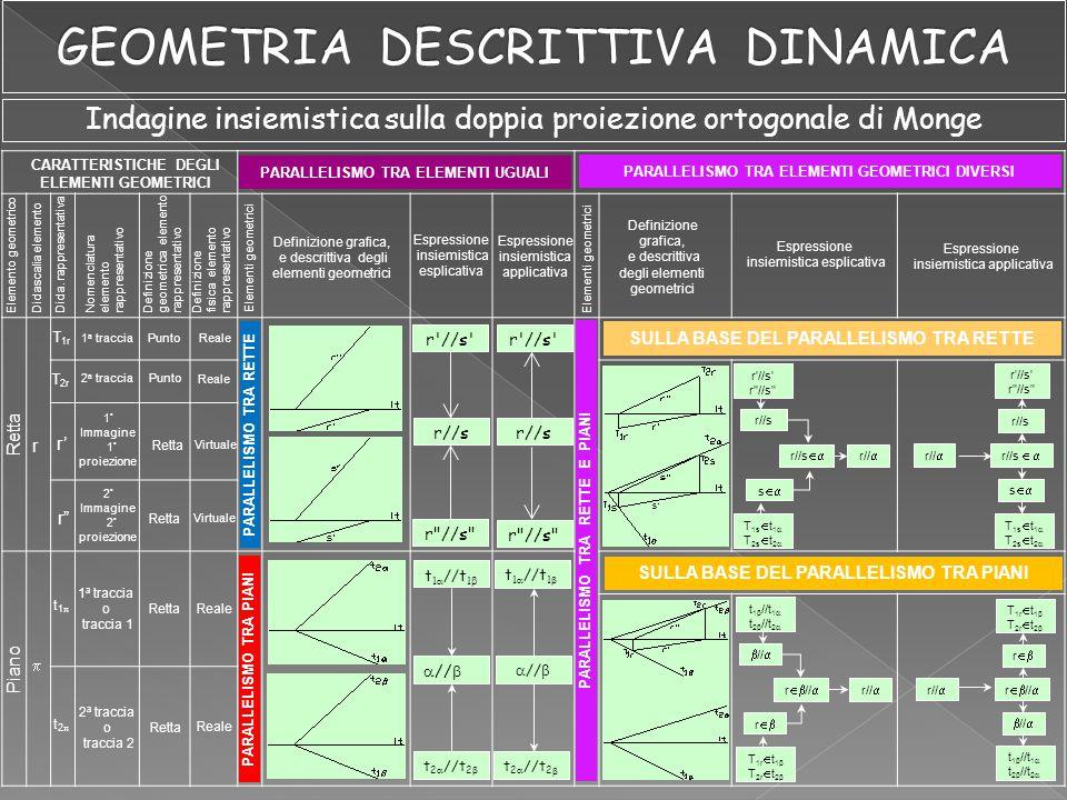 CARATTERISTICHE DEGLI ELEMENTI GEOMETRICI Elemento geometrico Definizione grafica, e descrittiva degli elementi geometrici Espressione insiemistica esplicativa Didascalia elemento Dida.