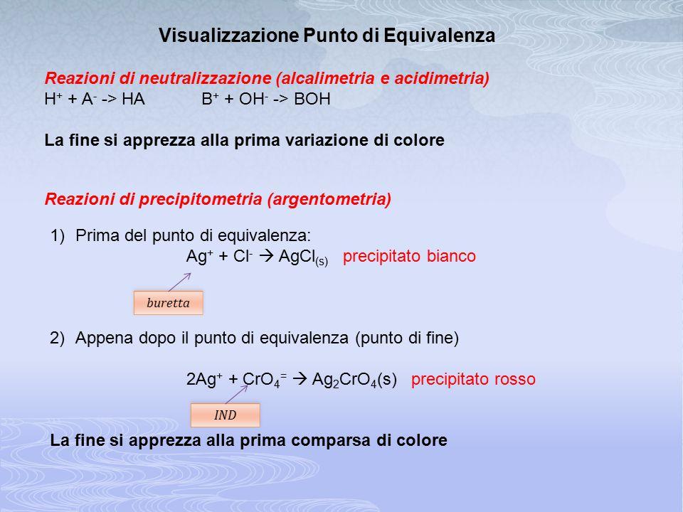 Reazioni di neutralizzazione (alcalimetria e acidimetria) H + + A - -> HA B + + OH - -> BOH La fine si apprezza alla prima variazione di colore Visual