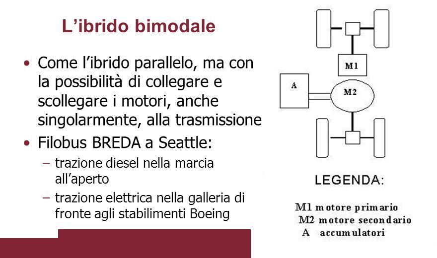 L'ibrido bimodale Come l'ibrido parallelo, ma con la possibilità di collegare e scollegare i motori, anche singolarmente, alla trasmissione Filobus BR
