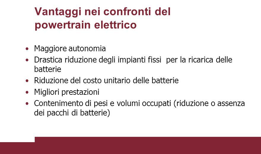Vantaggi nei confronti del powertrain elettrico Maggiore autonomia Drastica riduzione degli impianti fissi per la ricarica delle batterie Riduzione de