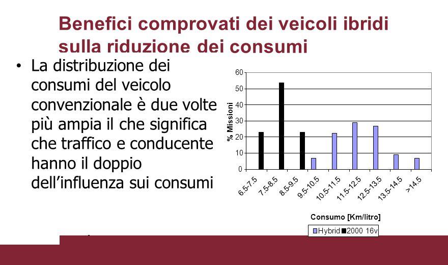 Benefici comprovati dei veicoli ibridi sulla riduzione dei consumi Stesso percorso urbano con diversi guidatori per due autovetture Honda Civic una ib