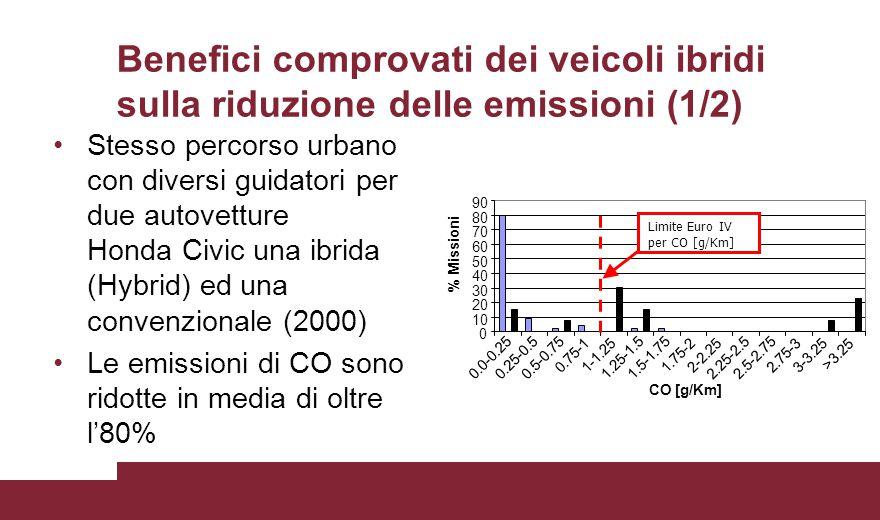 Benefici comprovati dei veicoli ibridi sulla riduzione delle emissioni (1/2) Stesso percorso urbano con diversi guidatori per due autovetture Honda Ci