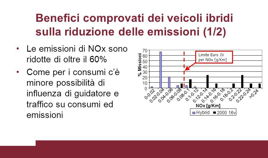 Benefici comprovati dei veicoli ibridi sulla riduzione delle emissioni (1/2) Le emissioni di NOx sono ridotte di oltre il 60% Come per i consumi c'è m