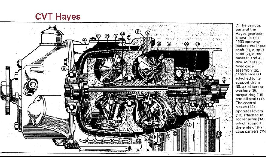 CVT Hayes