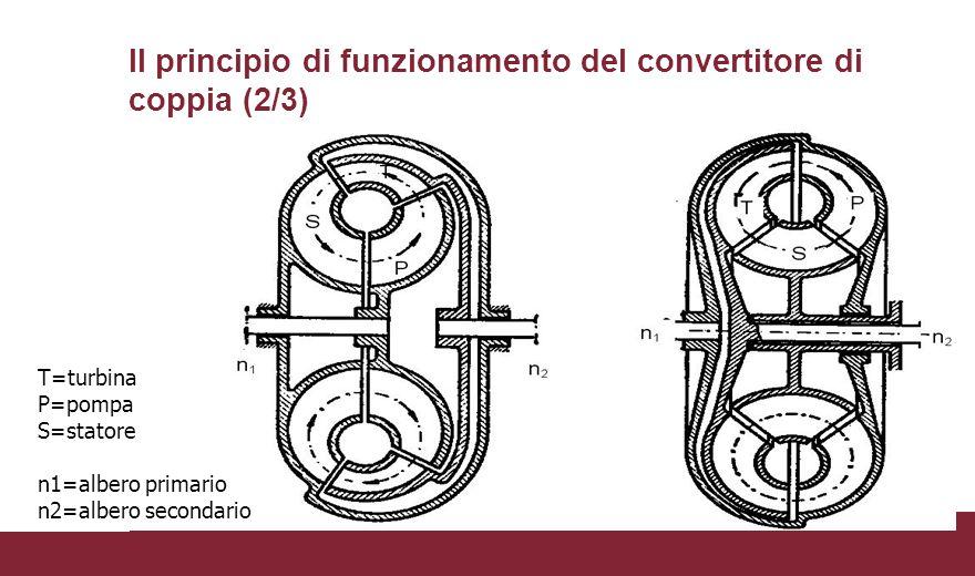 Il principio di funzionamento del convertitore di coppia (2/3) T=turbina P=pompa S=statore n1=albero primario n2=albero secondario