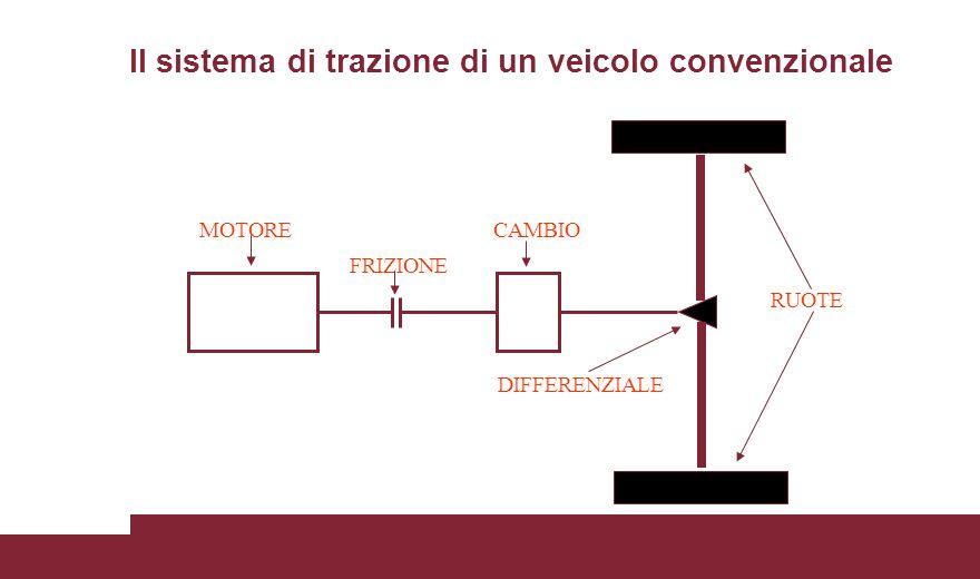 MOTORECAMBIO FRIZIONE DIFFERENZIALE RUOTE Il sistema di trazione di un veicolo convenzionale