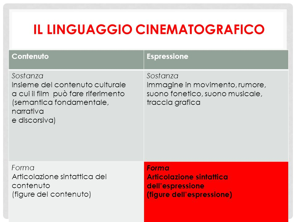 ContenutoEspressione Sostanza Insieme del contenuto culturale a cui il film può fare riferimento (semantica fondamentale, narrativa e discorsiva) Sost