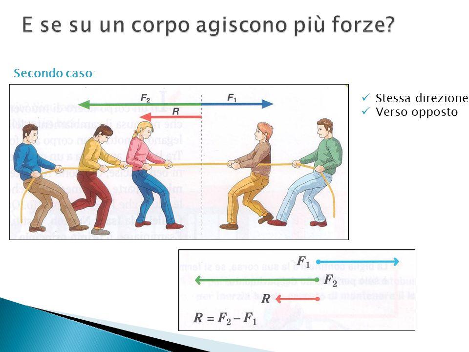 Terzo caso: Direzione diversa In questo caso la forza risultante è data dalla diagonale del parallelogramma che ha per lati le due forze iniziali.