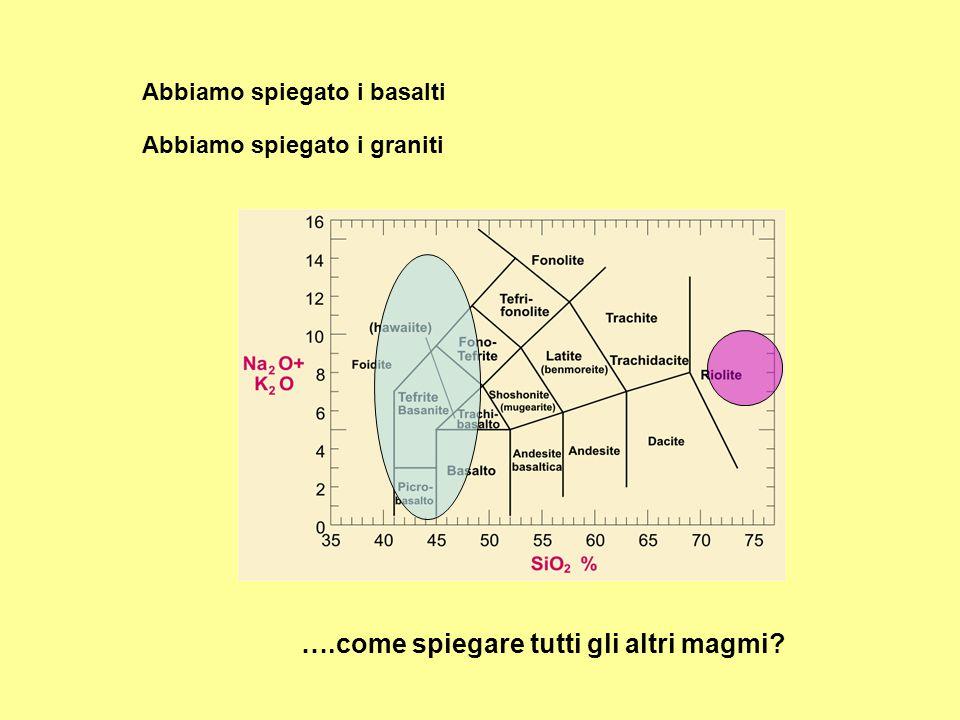 Abbiamo spiegato i basalti Abbiamo spiegato i graniti ….come spiegare tutti gli altri magmi