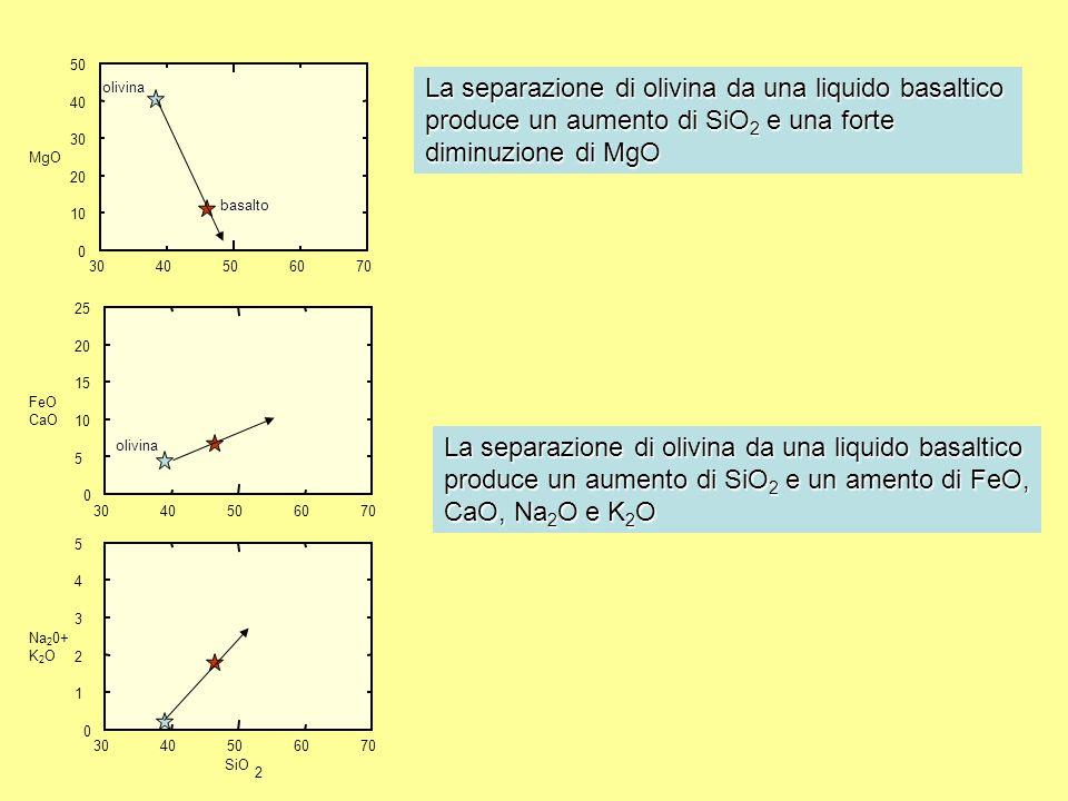 3040506070 0 10 20 30 40 50 MgO olivina La separazione di olivina da una liquido basaltico produce un aumento di SiO 2 e una forte diminuzione di MgO basalto La separazione di olivina da una liquido basaltico produce un aumento di SiO 2 e un amento di FeO, CaO, Na 2 O e K 2 O 3040506070 0 5 10 15 20 25 FeO CaO 3040506070 0 1 2 3 4 5 Na 2 0+ K 2 O SiO 2 olivina