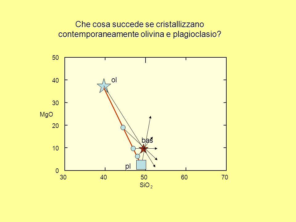 Che cosa succede se cristallizzano contemporaneamente olivina e plagioclasio? 3040506070 0 10 20 30 40 50 MgO SiO 2 ol pl bas