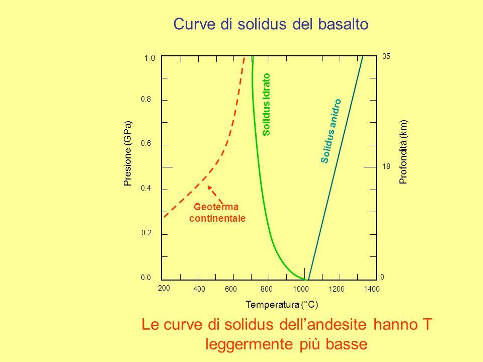 600800100012001400 0.0 0.2 0.4 0.6 0.8 Presione (GPa) Temperatura (°C) 1.0 Curve di solidus del basalto Solidus anidro Profondità (km) 400 200 0 35 18 Solidus idrato Geoterma continentale Le curve di solidus dell'andesite hanno T leggermente più basse
