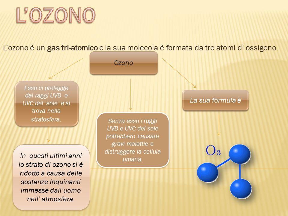 L'ozono è un gas tri-atomico e la sua molecola è formata da tre atomi di ossigeno. Ozono Esso ci protegge dai raggi UVB e UVC del sole e si trova nell