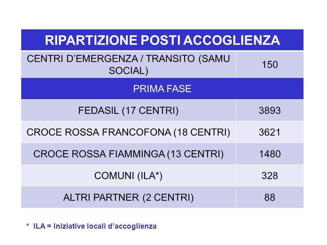 RIPARTIZIONE POSTI ACCOGLIENZA CENTRI D'EMERGENZA / TRANSITO (SAMU SOCIAL) 150 PRIMA FASE FEDASIL (17 CENTRI)3893 CROCE ROSSA FRANCOFONA (18 CENTRI)3621 CROCE ROSSA FIAMMINGA (13 CENTRI)1480 COMUNI (ILA*)328 ALTRI PARTNER (2 CENTRI)88 * ILA = Iniziative locali d'accoglienza