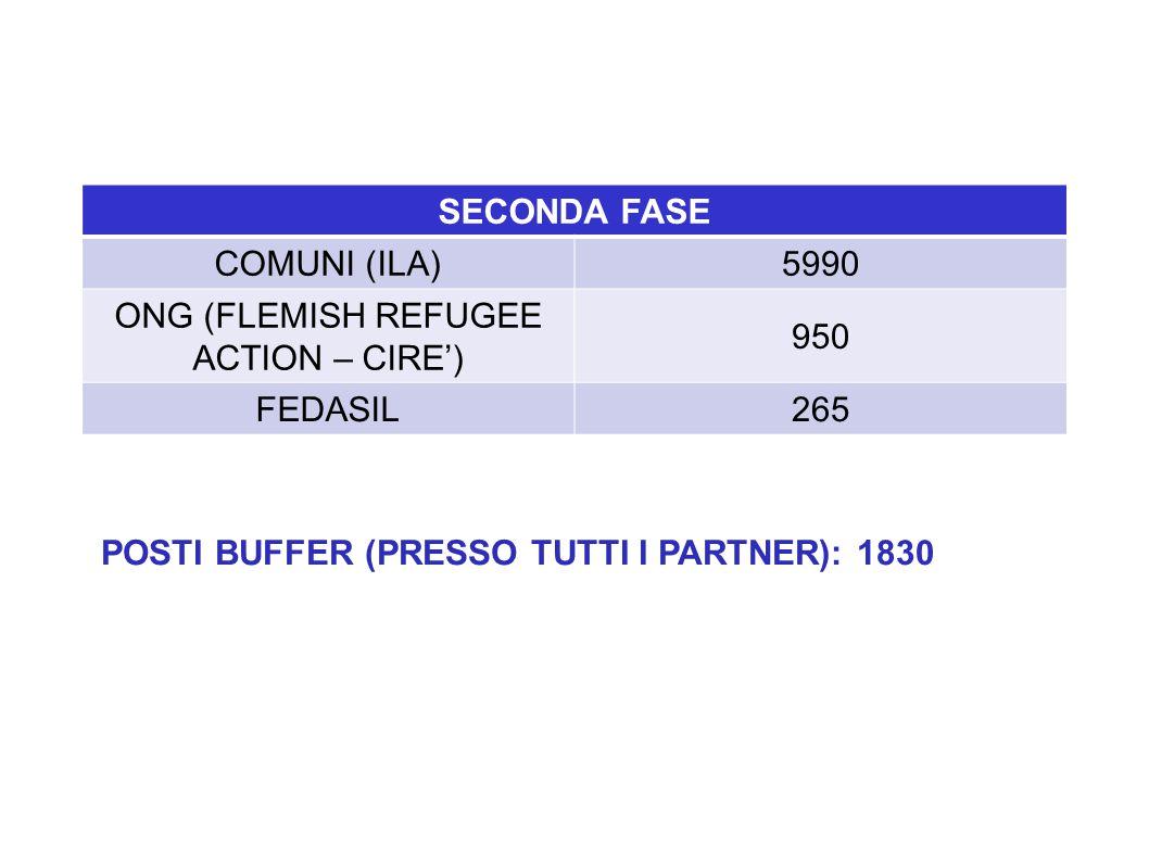 SECONDA FASE COMUNI (ILA)5990 ONG (FLEMISH REFUGEE ACTION – CIRE') 950 FEDASIL265 POSTI BUFFER (PRESSO TUTTI I PARTNER): 1830