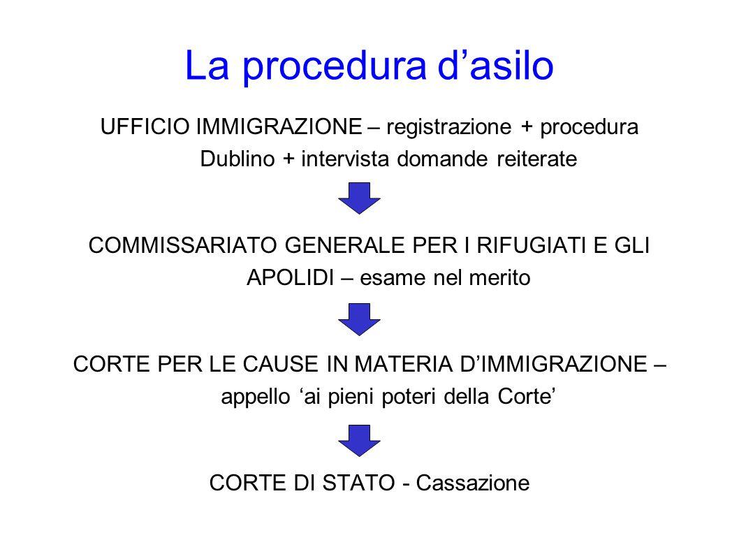 La procedura d'asilo UFFICIO IMMIGRAZIONE – registrazione + procedura Dublino + intervista domande reiterate COMMISSARIATO GENERALE PER I RIFUGIATI E GLI APOLIDI – esame nel merito CORTE PER LE CAUSE IN MATERIA D'IMMIGRAZIONE – appello 'ai pieni poteri della Corte' CORTE DI STATO - Cassazione