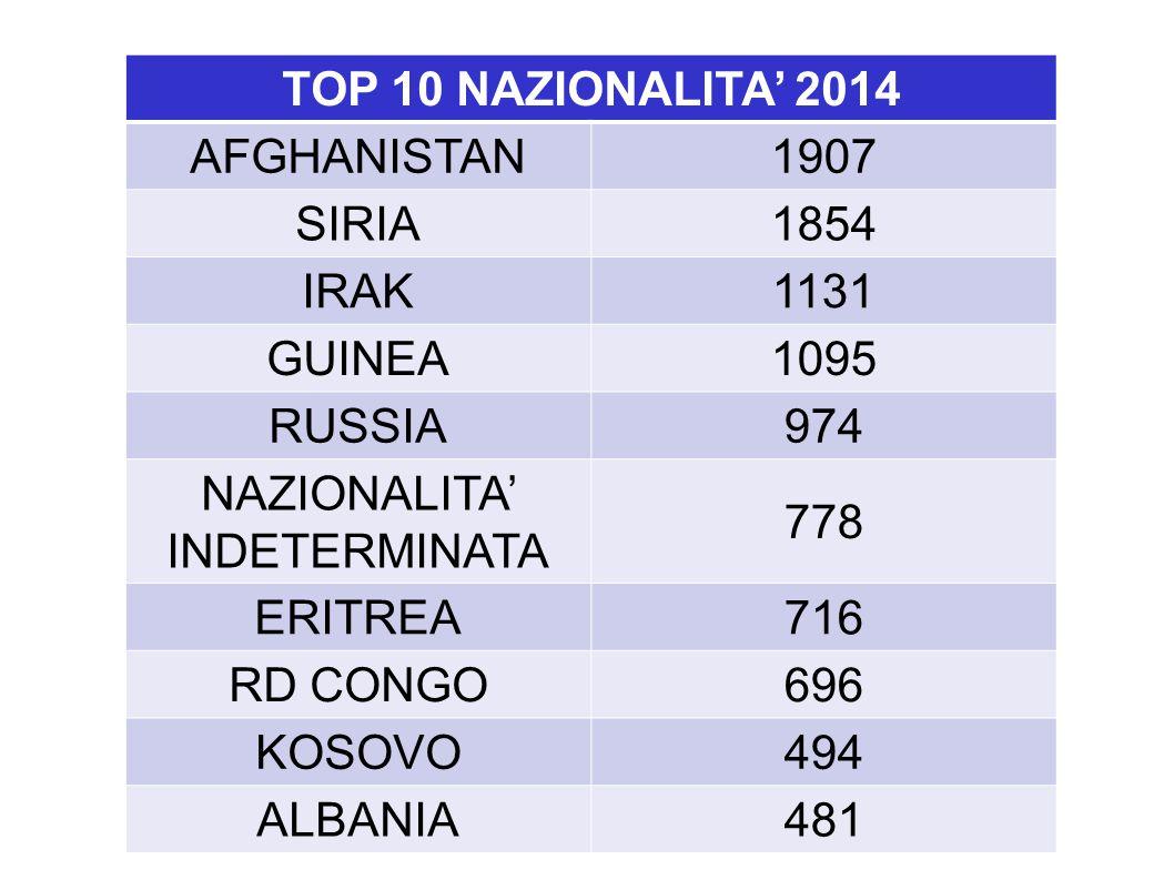 TOP 10 NAZIONALITA' 2014 AFGHANISTAN1907 SIRIA1854 IRAK1131 GUINEA1095 RUSSIA974 NAZIONALITA' INDETERMINATA 778 ERITREA716 RD CONGO696 KOSOVO494 ALBANIA481