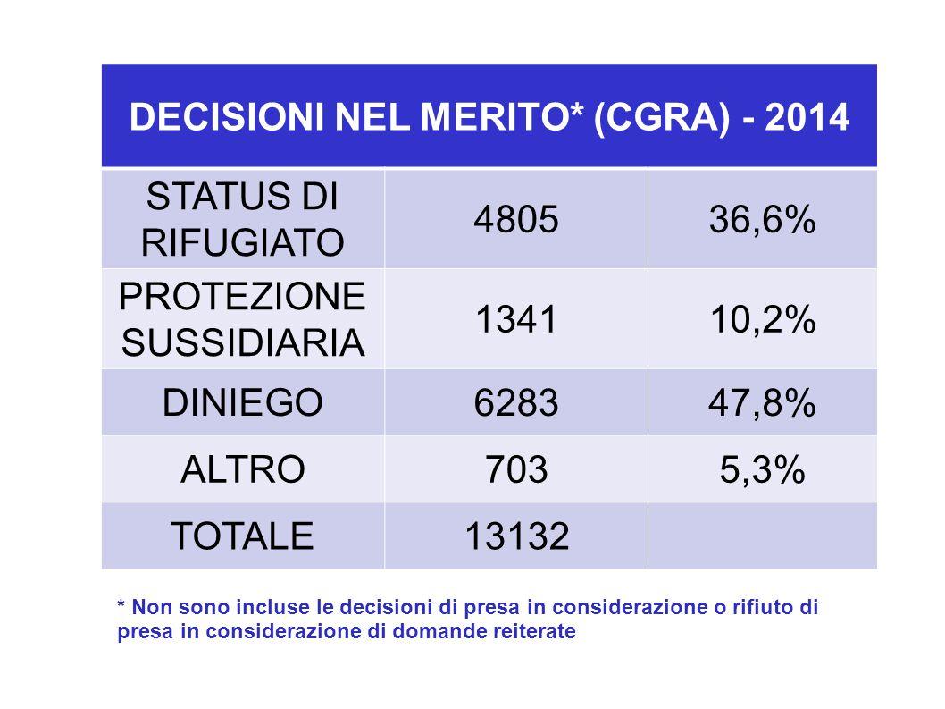 DECISIONI NEL MERITO* (CGRA) - 2014 STATUS DI RIFUGIATO 480536,6% PROTEZIONE SUSSIDIARIA 134110,2% DINIEGO628347,8% ALTRO7035,3% TOTALE13132 * Non sono incluse le decisioni di presa in considerazione o rifiuto di presa in considerazione di domande reiterate