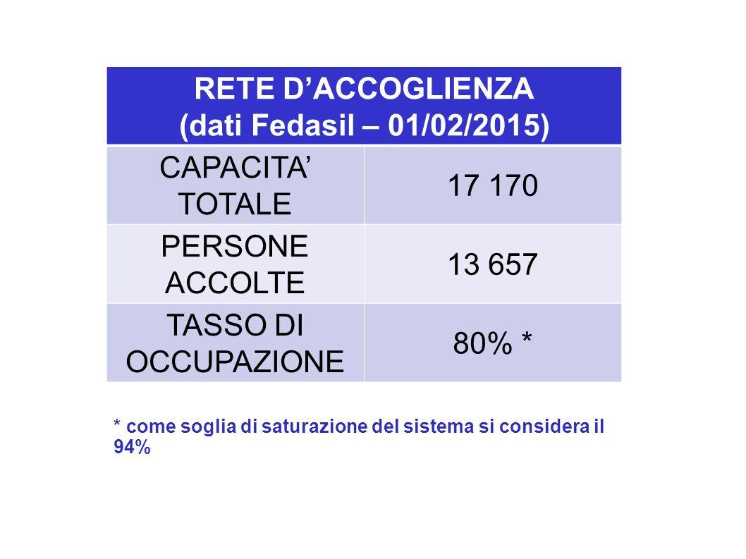 RETE D'ACCOGLIENZA (dati Fedasil – 01/02/2015) CAPACITA' TOTALE 17 170 PERSONE ACCOLTE 13 657 TASSO DI OCCUPAZIONE 80% * * come soglia di saturazione del sistema si considera il 94%