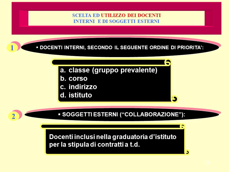 18 SCELTA ED UTILIZZO DEI DOCENTI INTERNI E DI SOGGETTI ESTERNI 1 1  DOCENTI INTERNI, SECONDO IL SEGUENTE ORDINE DI PRIORITA': a.classe (gruppo prevalente) b.corso c.indirizzo d.istituto 2 2  SOGGETTI ESTERNI ( COLLABORAZIONE ): Docenti inclusi nella graduatoria d'istituto per la stipula di contratti a t.d.