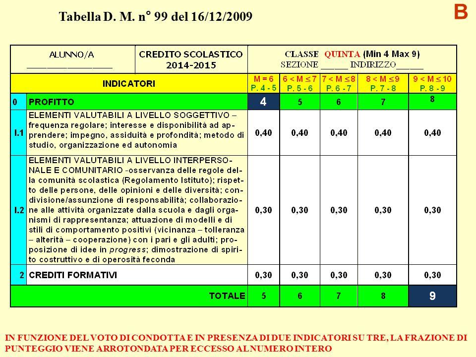 C - TEMPI DI VERIFICA E DI VALUTAZIONE TERMINE ANNO SCOLASTICO Date indicative per la verifica dei debiti BIENNIO 8, 9 SETTEMBRE (GIOVEDI – VENERDI) TRIENNIO 9, 10 SETTEMBRE (VENERDI – SABATO) 2015 Date indicative per la verifica dei debiti BIENNIO 8, 9 SETTEMBRE (GIOVEDI – VENERDI) TRIENNIO 9, 10 SETTEMBRE (VENERDI – SABATO) 2015